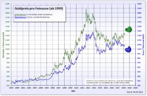 goldwert euro